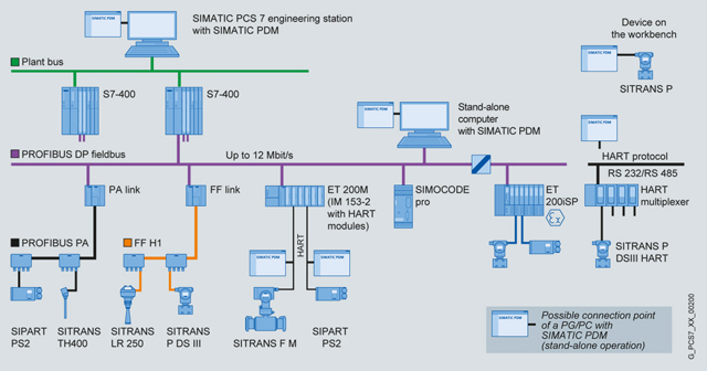 LabVolt Series by Festo Didactic - TIA Portal PLC Software (Step 7